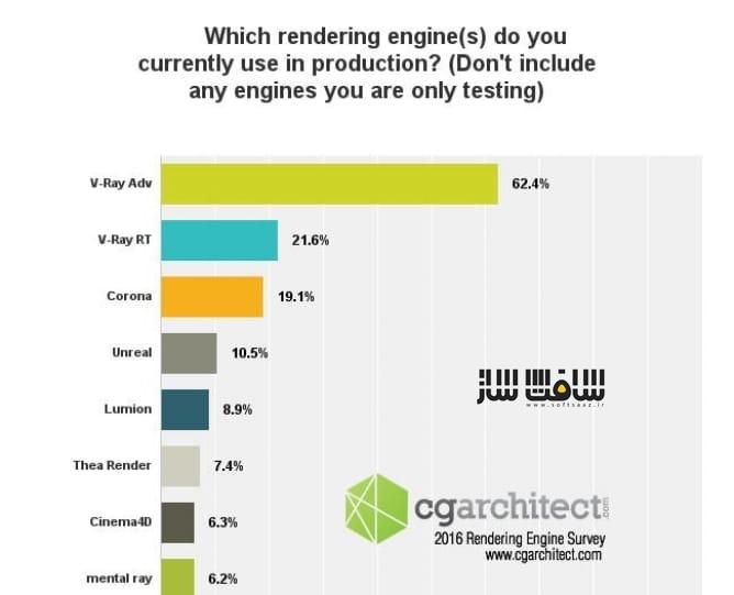 2018 Architectural Visualization Survey
